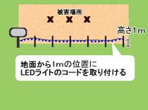 LEDの通せんぼの設置方法